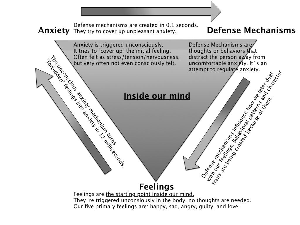 Konflikttrianglet: Føelser - Angst - Forsvarsmekanismer
